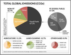 global-carbon-emissions