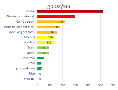 pollution-per-transport