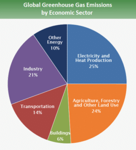Carbon emissions per industry